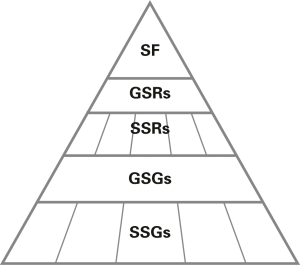 Fig. 1.  Hierarchy of Safety StandardsBild 1.  Hierarchie der Safety Standards