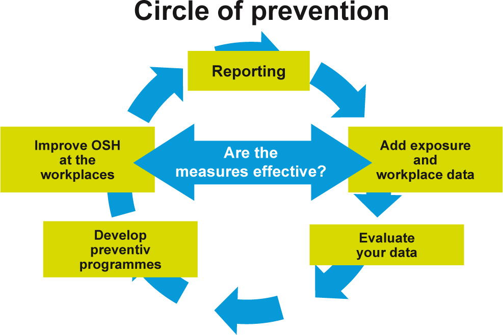 Fig. 2. Efficient prevention is an ongoing cycle of finely meshed measures. It is stimulated by transparent communication in a company. Bild 2. Effiziente Prävention ist ein stetiger Kreislauf eng verzahnter Maßnahmen. Transparente Kommunikation im Unternehmen treibt ihn an. Source / Quelle: ISSA Mining