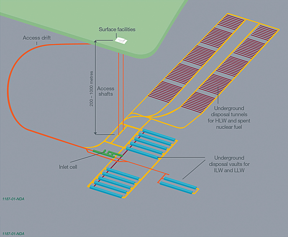 Fig. 1.  Proposed layout of a geological disposal facility Bild 1.  Schema eines Endlagers über und unter Tage Source/Quelle: NDA 2010 (1)