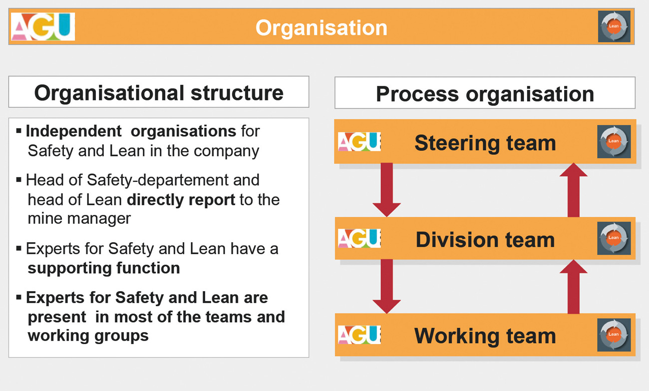 Fig. 3. Organisational structure and process organisation Bild 3. Aufbau- und Ablauforganisation