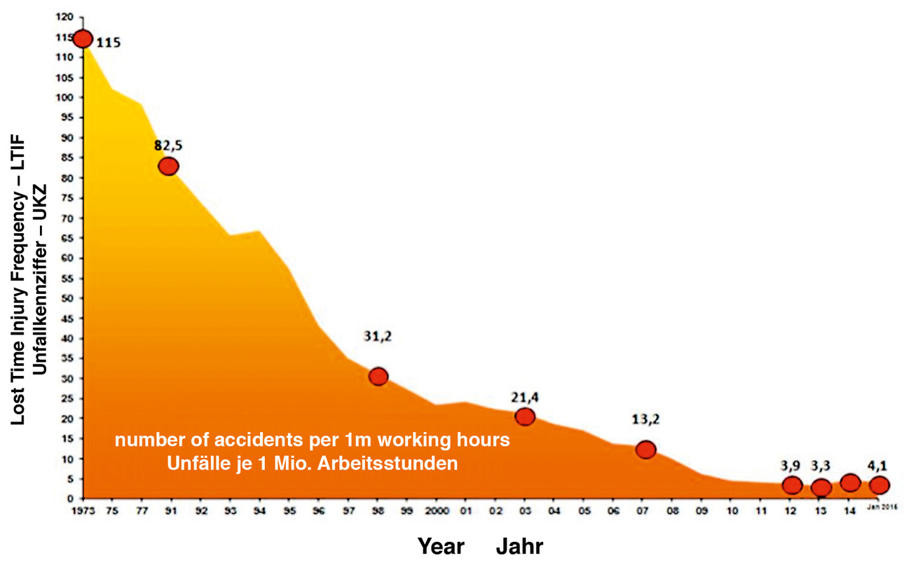 Fig. 6. Accident development in RAG's Mining Operations Bild 6. Unfallentwicklung im Bergbaubereich der RAG