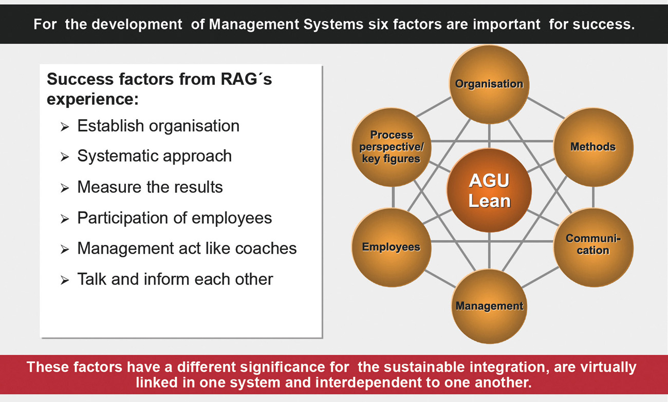 Fig. 2. Success factors of Management systems Bild 2. Erfolgsfaktoren in Managementsystemen
