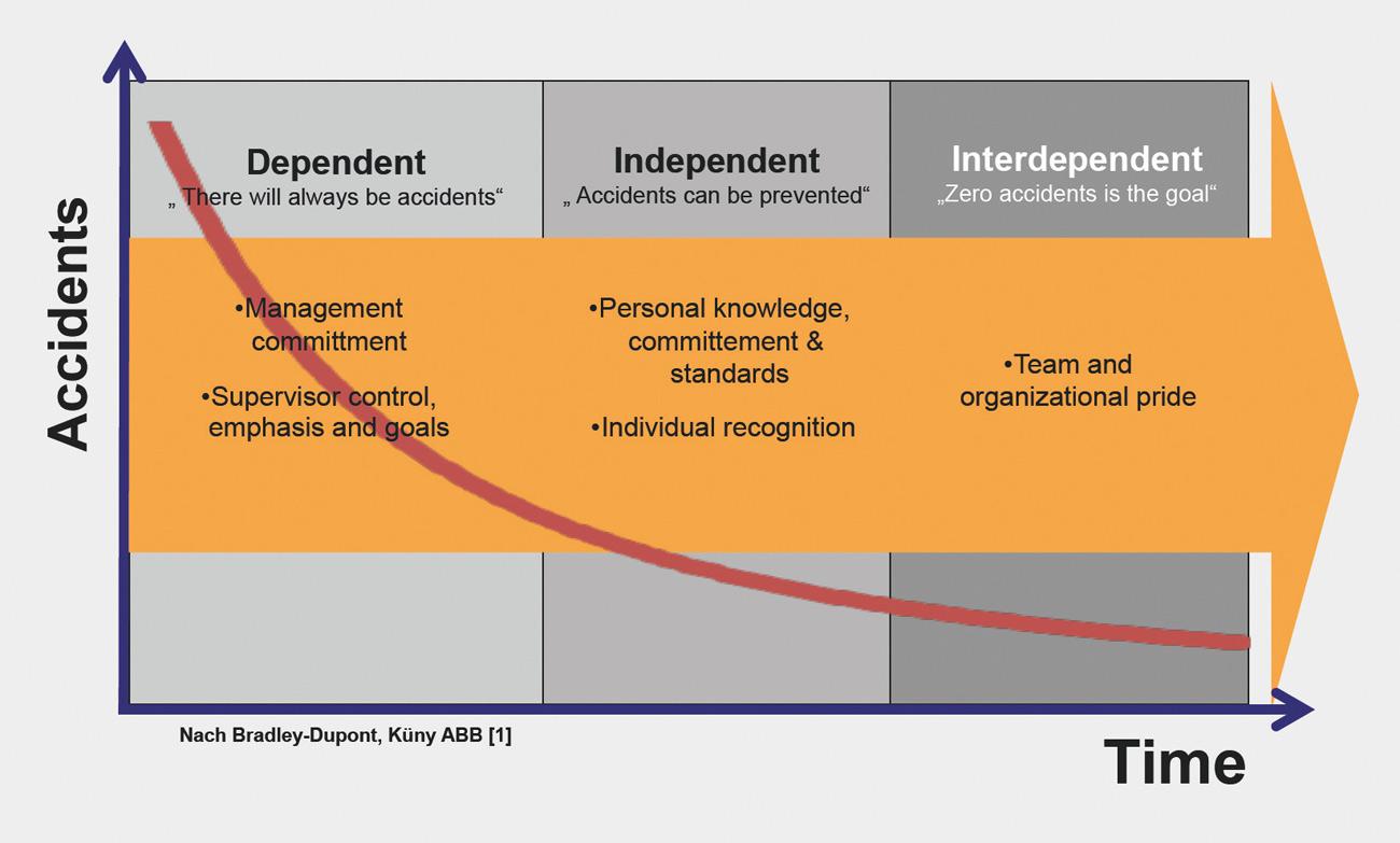Fig. 8. Change in influencing processes Bild 8. Veränderung der Einflussnahme in Prozessen
