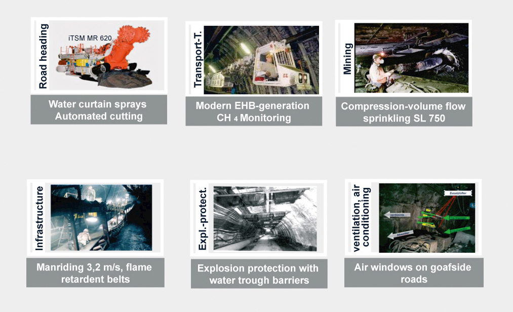 Fig. 3. Selected mining and safety developments. Bild 3. Beispiele für berg- und sicherheitstechnische Weiterentwicklungen.