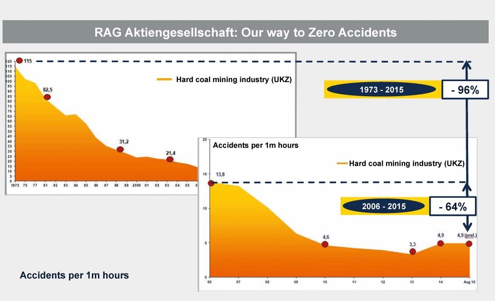 Fig. 4. Accident development figures at RAG. Bild 4. Entwicklung der Unfallzahlen bei der RAG.