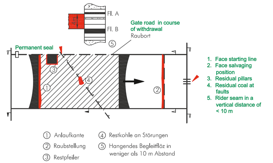Fig. 1. Main areas of spontaneous combustion. // Bild 1. Schwerpunkte der Selbstentzündung.