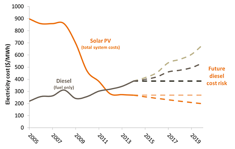 the cost savings potential of solar power and battery