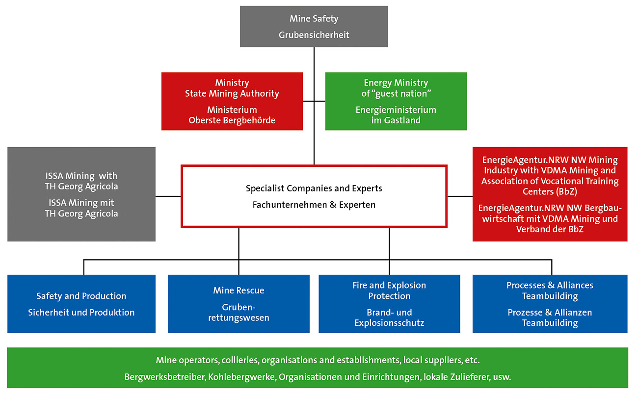 Unity is Strength: Synergy Improves Mine Safety – Motives, Concepts ...