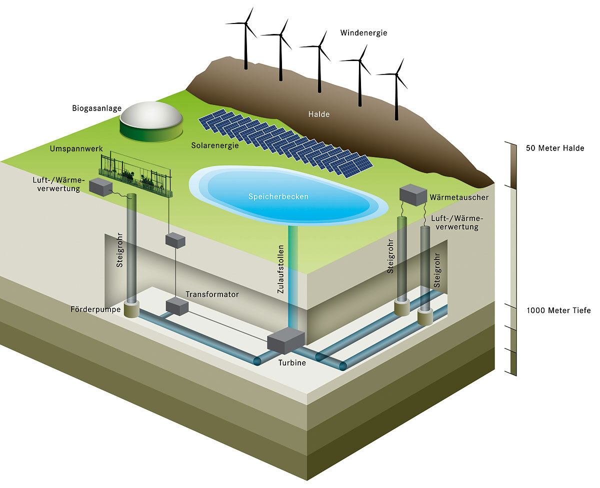 Proposed Underground Pumped Hydro Storage Power Plant At Prosper Hydroelectric Schematic Diagram Of An With Additional Energy Generating Systems Based Around Disused Mining Infrastructure