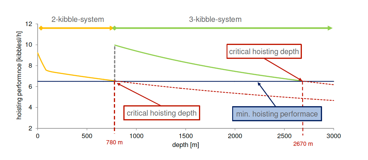 Fig. 2. Interaction of mucking and hoisting performance affected by depth and hoisting system Bild 2. Lade- und Förderleistung in Abhängigkeit von Teufe und Kübelanzahl