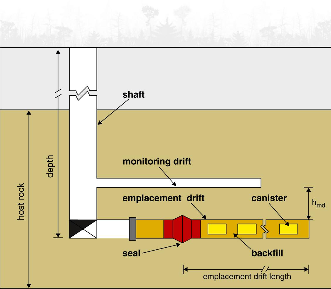 Fig. 2. Emplacement in deep geological formations with retrievability and monitoring: Schematic representation of emplacement and monitoring drifts Bild 2. Einlagerung in tiefe geologische Formationen mit Rückholbarkeit und Überwachung. Schematische Darstellung von Einlagerungs- und Überwachungsstollen