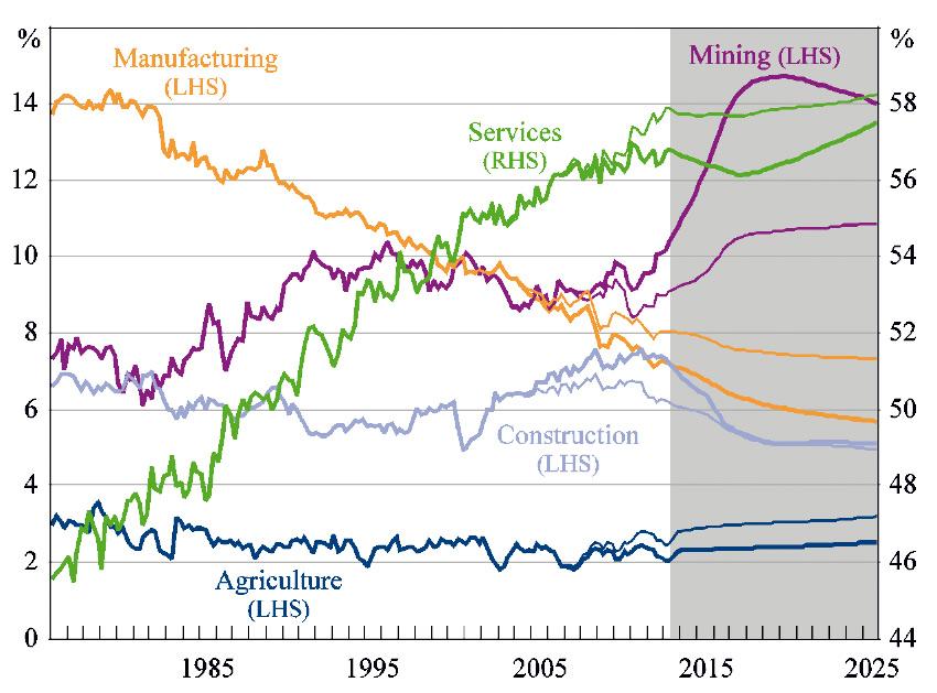 Figure 1: Growth in GDP (1) Bild 1: Entwicklung des BIP (1)