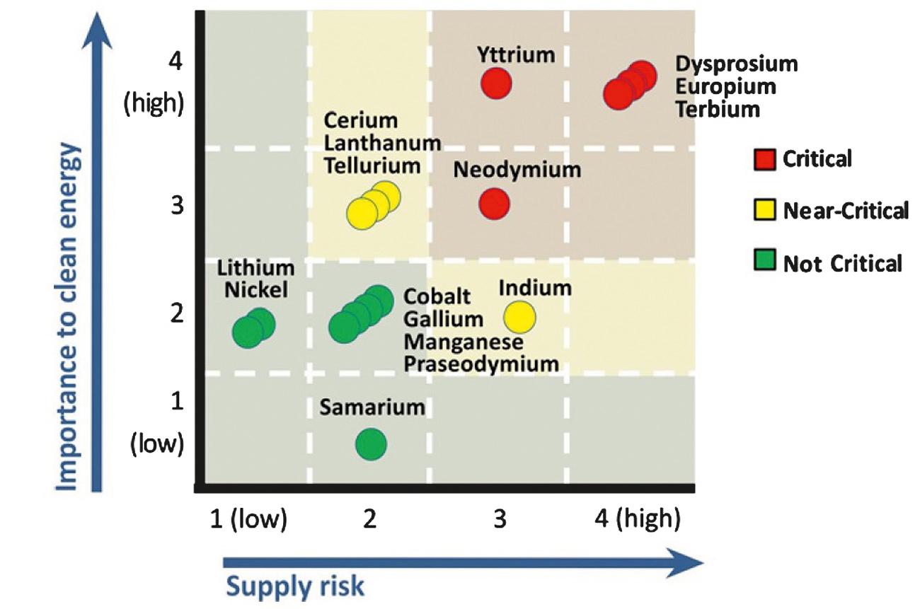 Fig. 1. Short-term criticality matrix (16) Bild 1. Matrix der kurzfristigen Kritikalität (16)