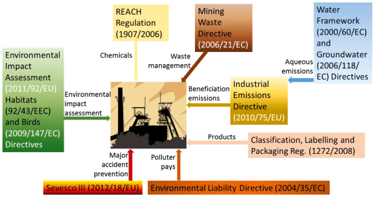 Fig. 2. The main EU environmental legislation relating to mining and beneficiation Bild 2. Die wichtigste EU Umweltgesetzgebung im Bereich Bergbau und AufbereitungSource/Quelle: www.eurare.eu