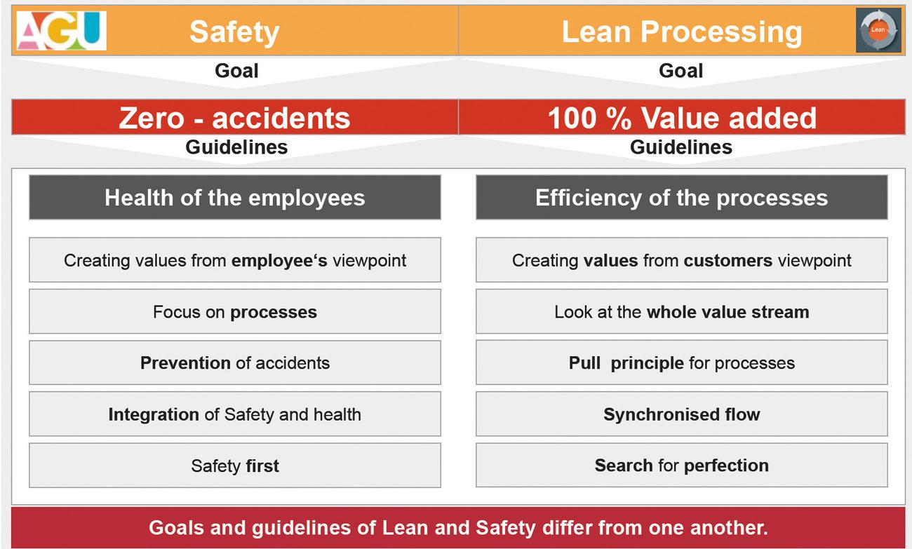 Fig. 1. A comparison of the Management systems Bild 1. Die Managementsysteme im Vergleich