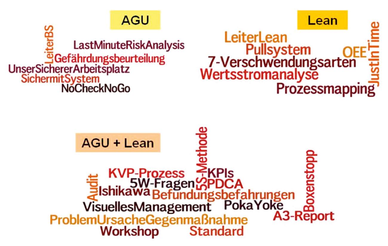 Fig. 5. Methods and Tools in Management Systems Bild 5. Methoden und Werkzeuge in den Managementsystemen