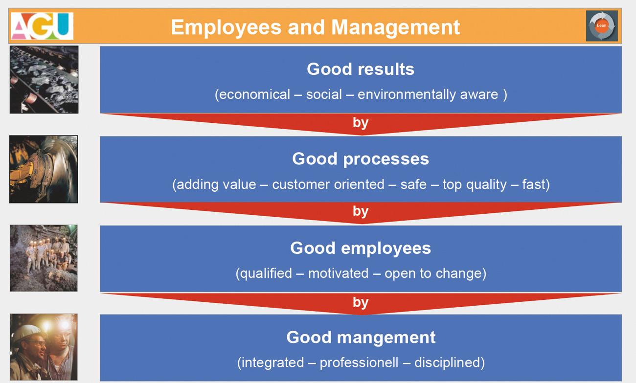 Fig. 7. Management staff and employees in the Management System Bild 7. Führungskräfte und Mitarbeiter im Managementsystem