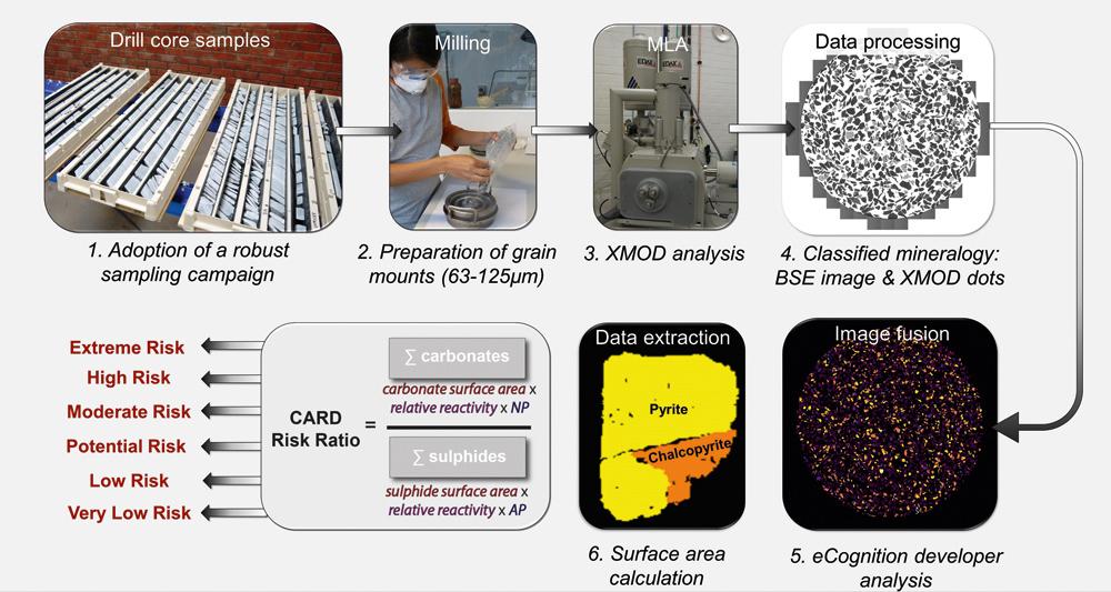 Fig. 4. CARD approach to assessing and domaining AMD risks. // Bild 4. Das CARD Verfahren zur Bewertung und Bestimmung von AMD-Risiken. Source/Quelle: Dr. A. Parbhakar-Fox