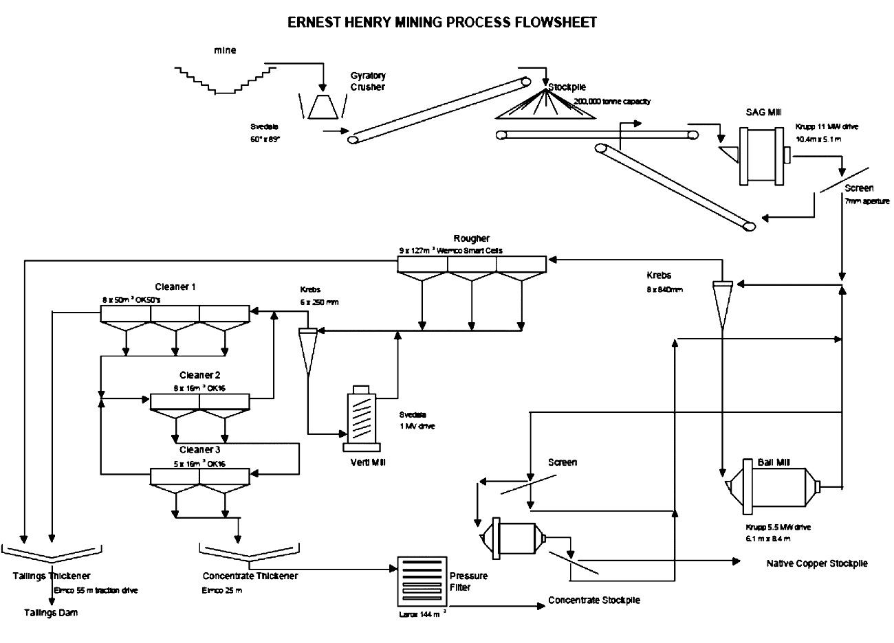 Fig. 2. Typical process flow chart copper ore (Metso). // Bild 2. Typisches Verfahrensfließbild für Kupfererz (Metso)