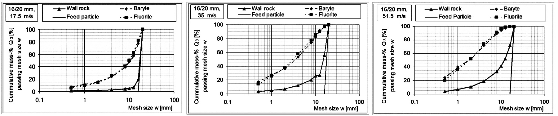 Fig. 3. Cumulative passing distribution of a Fluorite-Barite-ore with feed size 16/20 mm after single-particle comminution at various speeds (left: 17.5 m/s, middle: 35 m/s, right: 51.5 m/s) (4). // Bild 3. Summendurchgangsverteilung eines Fluorit-Baryt-Erzes mit einer Aufgabepartikelgröße 16/20 mm nach Einzelpartikelzerkleinerung bei verschiedenen Geschwindigkeiten (links: 17.5 m/s, Mitte: 35 m/s, rechts: 51.5 m/s) (4).
