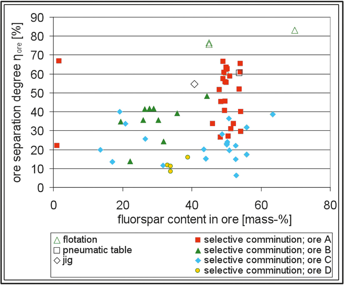 Fig. 4. Comparison of the ore separation degree ηOre for Fluorspar comparing the results of selective comminution with other sorting technologies used for such a material (5). // Bild 4. Vergleich des Erztrennungsgrads ηErz für Fluorit nach einer selektiven Zerkleinerung mit anderen, für dieses Material eingesetzten Sortierverfahren (5).