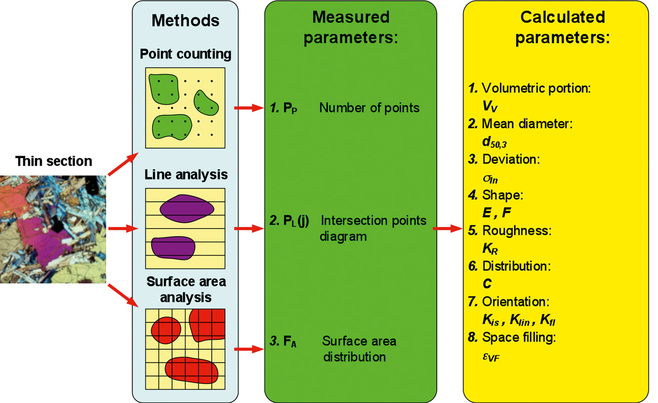 Fig. 10. Quantitative Microstructural Analysis (QMA). // Bild 10. Quantitative Gefügeanalyse (QGA).