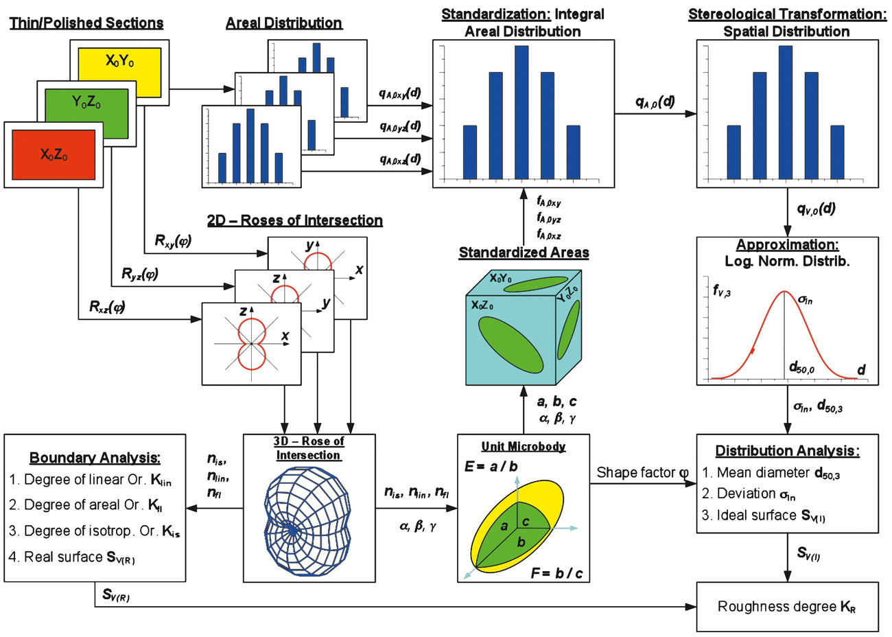Fig. 12. Determination of mineral characteristics using QMA. // Bild 12. Bestimmung der Mineraleigenschaften mittels QGA.