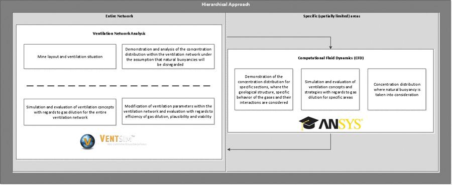 Fig. 1. Hierarchical approach for the dilution of gases. // Bild 1. Hierarchischer Ansatz für die Verdünnung von auftretenden schädlichen Gasen.
