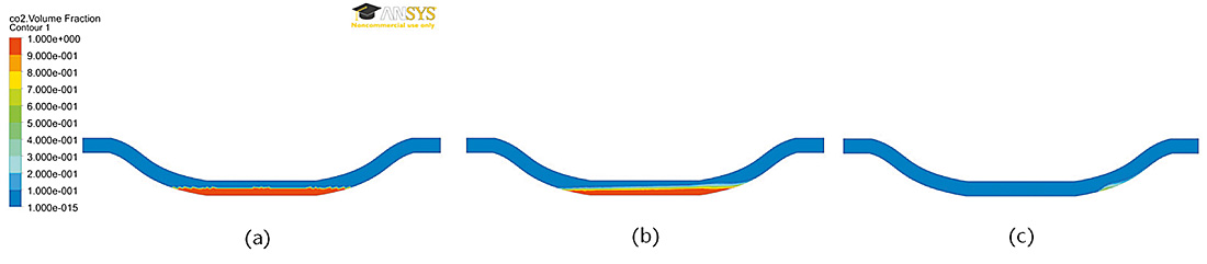 Fig. 6. Volume fraction contours for gas (a) initial condition; (b) normal flow after 4 minutes; (c) booster dilution after 4 minutes. // Bild 6. Volumenanteil CO2 (a) Ausgangssituation, (b) reguläre Strömungsverhältnisse nach 4 Minuten, (c) Strömungsverhältnisse bei Verwendung eines Zusatzlüfters nach 4 Minuten.
