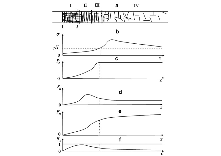 Fig. 1. Parameters of gasdynamic condition in coal massif of potential outburst hazard before coal pulling a - diagram of crack propagation in the massif, in the area of the mine opening influence; b, c, d, e, f - curves for stresses σ, gas pressure Pг, outburst active force Fa, outburst counterforce Fn and outburst safety index Ro in the mine opening influence area. // Bild 1: Parameter des gasdynamischen Zustands im Gebirge für das potentielle Ausbruchsrisiko vor Kohlegewinnung a - Diagramm des Risswachstums im Gebirge im Einflussbereich des Grubenraums; b, c, d, e, f – Belastungskurven σ, Gasdruck Pг, aktive Ausbruchskraft Fa, Ausbruchsgegenkraft Fn und Ausbruchssicherheitsindex Ro im Einflussbereich des Grubenraums.