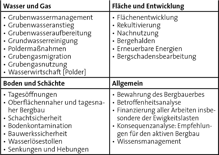 Tabelle 1. Themen des Nachbergbaus.