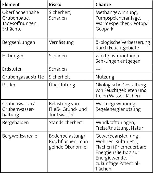Tabelle 2. Übersicht der Risiken und Chancen zu den Elementen des Nachbergbaus.