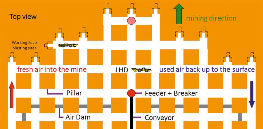 Fig. 1. Room and pillar area in an underground potash and rock salt mining area (12). // Bild 1. Kammer-Pfeilerbaubereich im Kali- und Steinsalzbergbau unter Tage (12).
