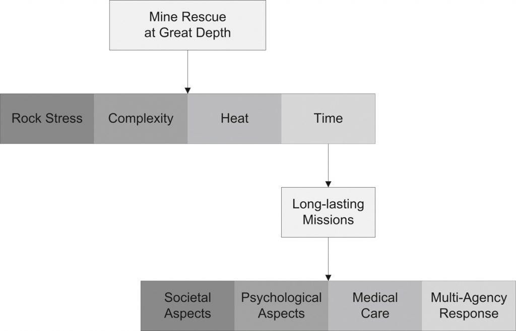 Fig. 2. New dimensions for mine rescue as a result of great depth (after 4). // Bild 2: Einfluss großer Teufen auf die Komplexität von Grubenwehreinsätzen (nach 4).