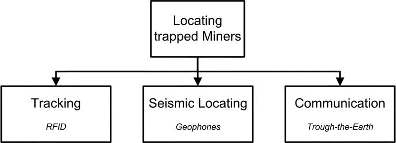 Fig. 4. Technical options to locate miners trapped underground (after 4). // Bild 4. Technische Ansätze zur Ortung verschütteter Bergleute (nach 4).