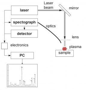 Fig. 1. LIBS setup (8). // Bild 1. Aufbau einer LIBS-Apparatur (8).