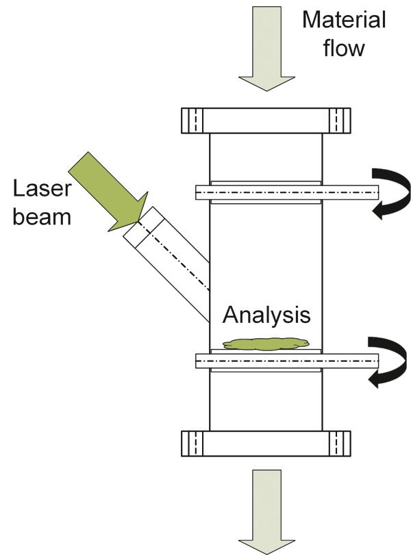 Fig. 6. Design of explosion-proof enclosure for analysis in explosive atmospheres. // Bild 6. Konzept der explosionsgeschützten Kapselung für Analysen in explosionsfähiger Atmosphäre.