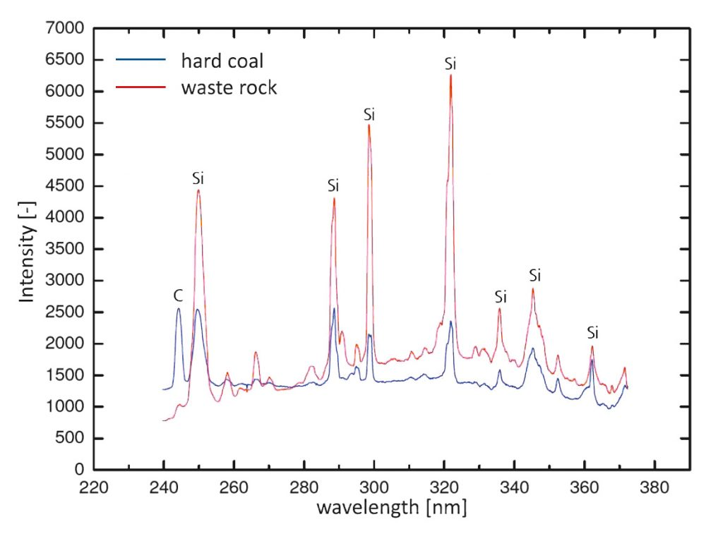 Fig. 7. LIBS spectra of coal and waste rock (10). // Bild 7. LIBS-Spektren von Kohle und Nebengestein (10).