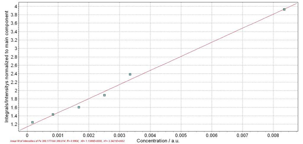 Fig. 8. Calibration curve of waste rock at different water-to-dust ratios at Fe398.1771 nm and Al 398.014 nm lines. // Bild 8. Kalibierkurve von Nebengestein bei unterschiedlichen Wasser-zu-Staub-Verhältnissen für die Fe-Linie bei 398,1771 nm und die Al-Linie bei 398,014 nm.