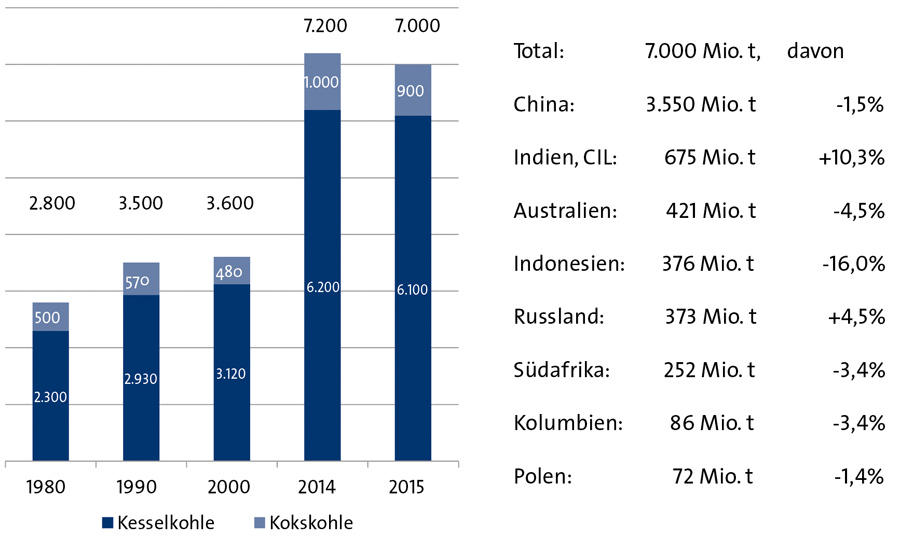 Fig. 1.  Global coal production in million tons. // Bild 1.  Globale Steinkohlenproduktion in Mio. t. Quelle/Source: VDKi
